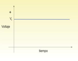 Diagrama de corriente continua.