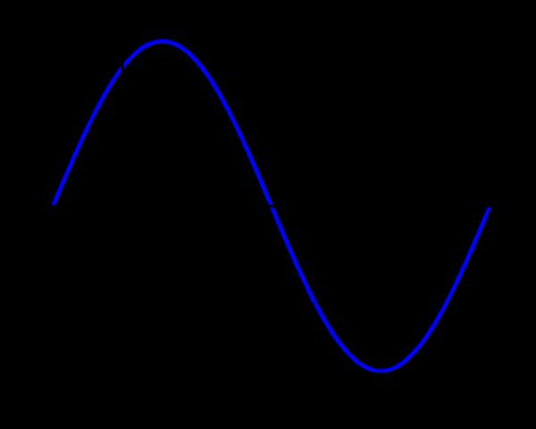 Diagrama de corriente alterna, onda sinusoidal pura. amazon inversor onda pura