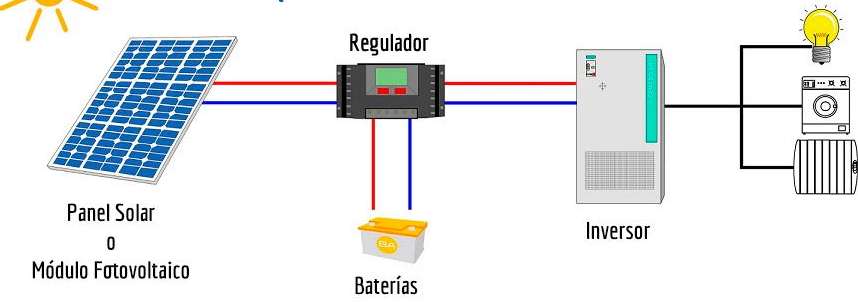 regulador placa solar mppt